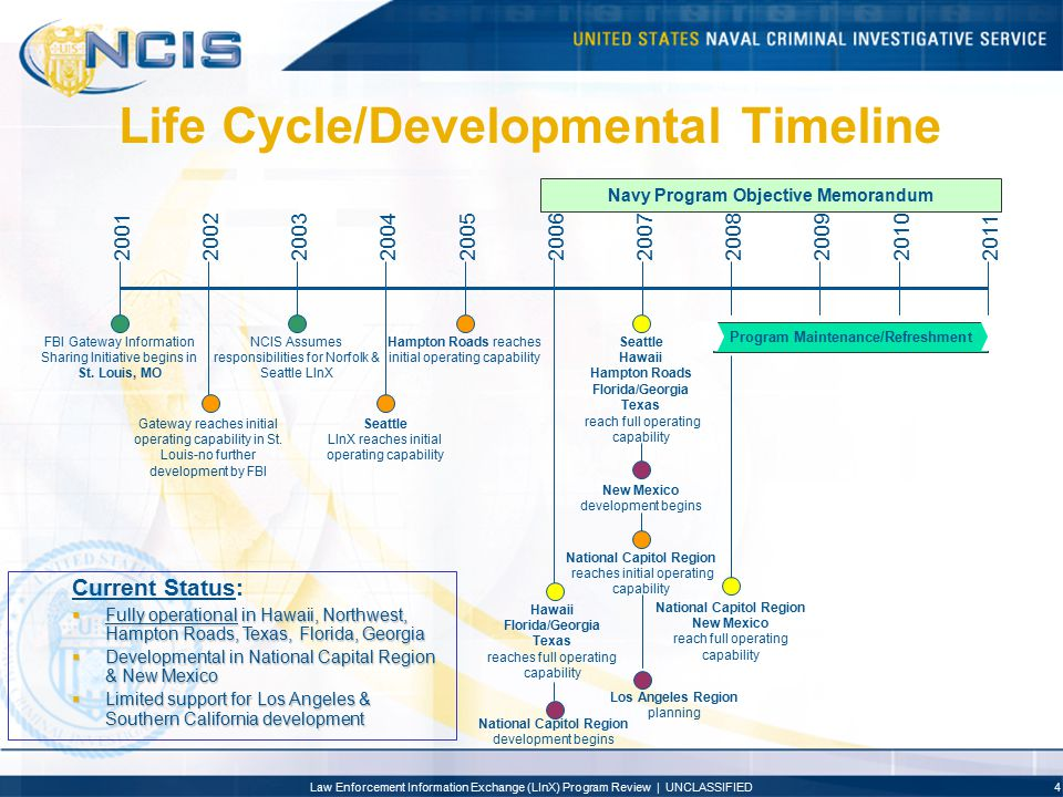 Life Cycle/Developmental Timeline