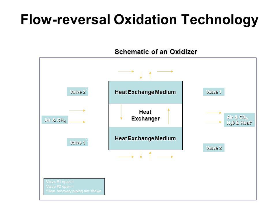 Flow-reversal Oxidation Technology
