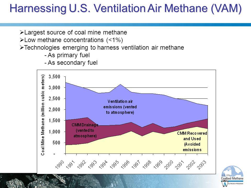 Harnessing U.S. Ventilation Air Methane (VAM)