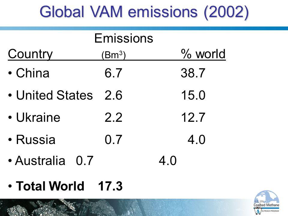 Global VAM emissions (2002)