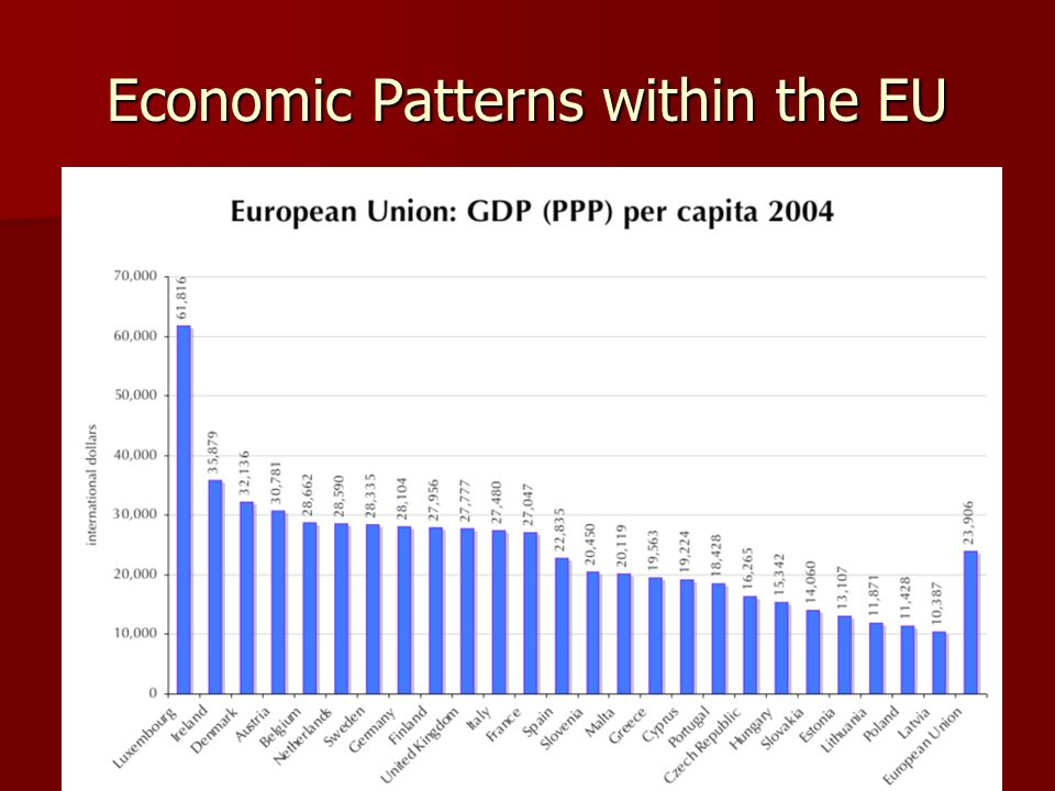 Economic Patterns within the EU