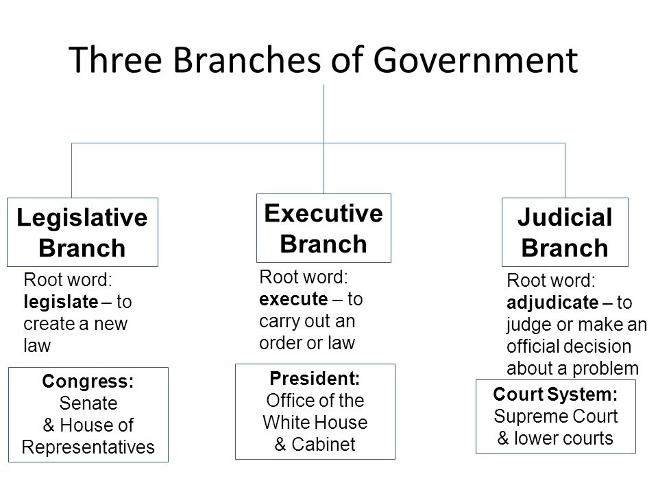 three branches of government uk