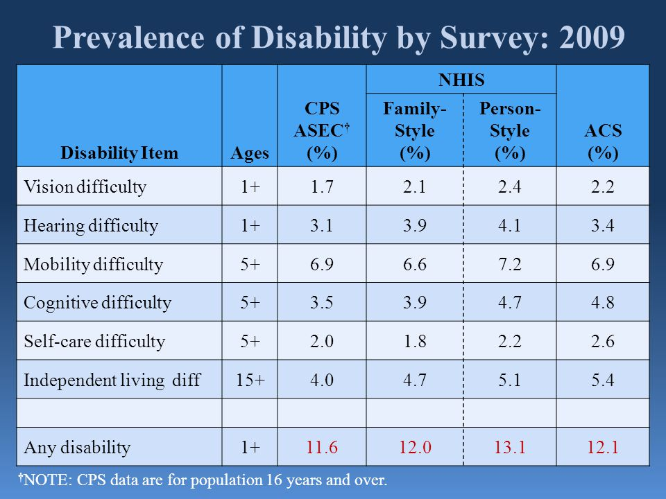 Prevalence of Disability by Survey: 2009