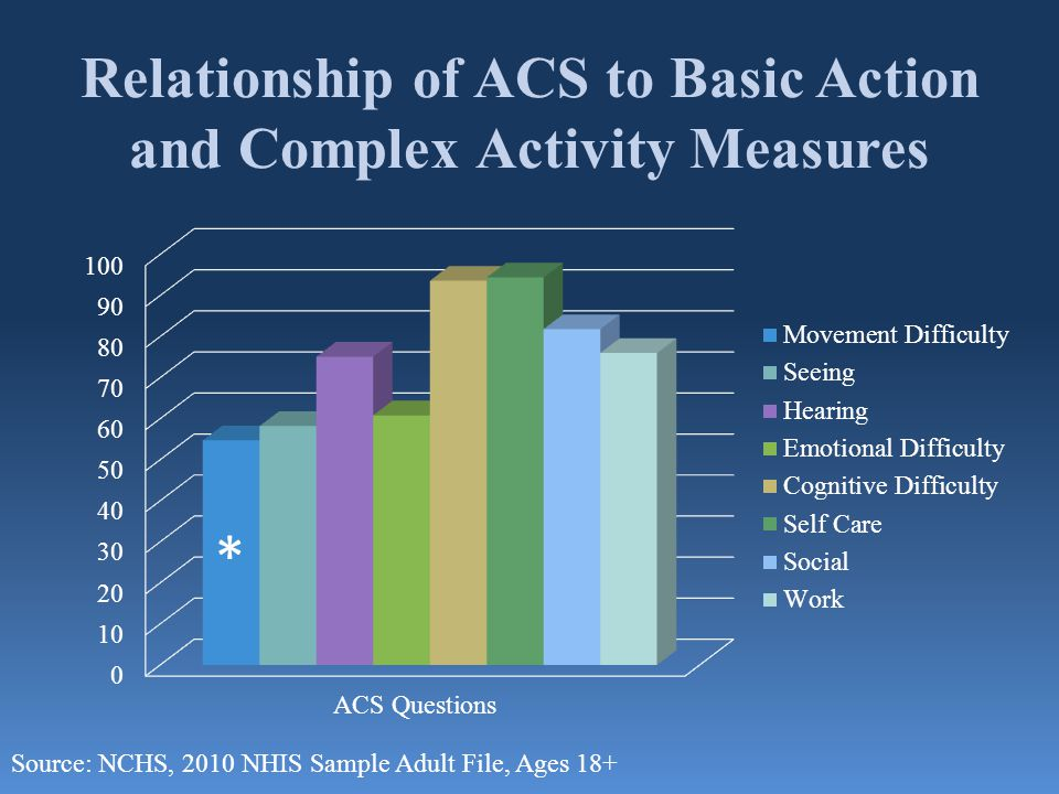 Relationship of ACS to Basic Action and Complex Activity Measures