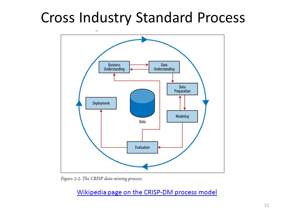 Cross Industry Standard Process for Data Mining
