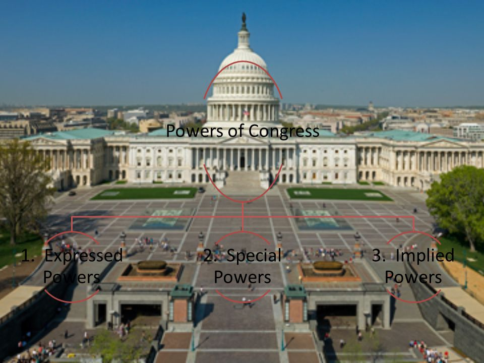 Powers of Congress 1. Expressed Powers 2. Special Powers 3. Implied Powers