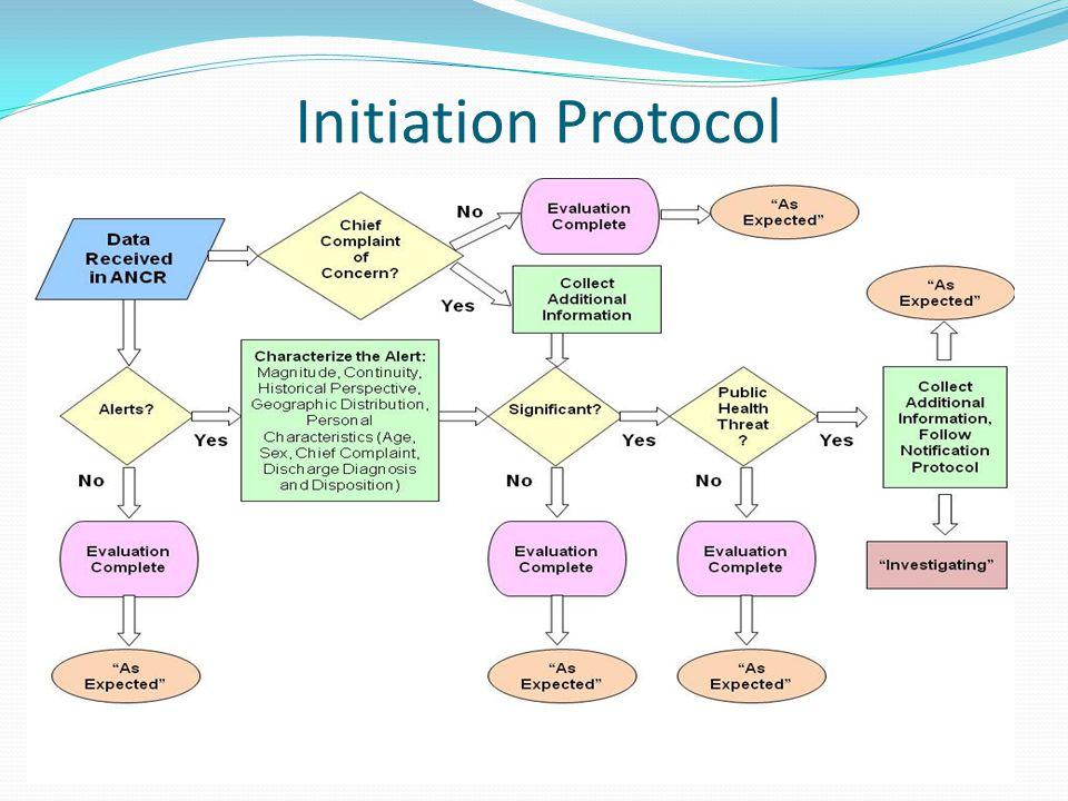 Initiation Protocol