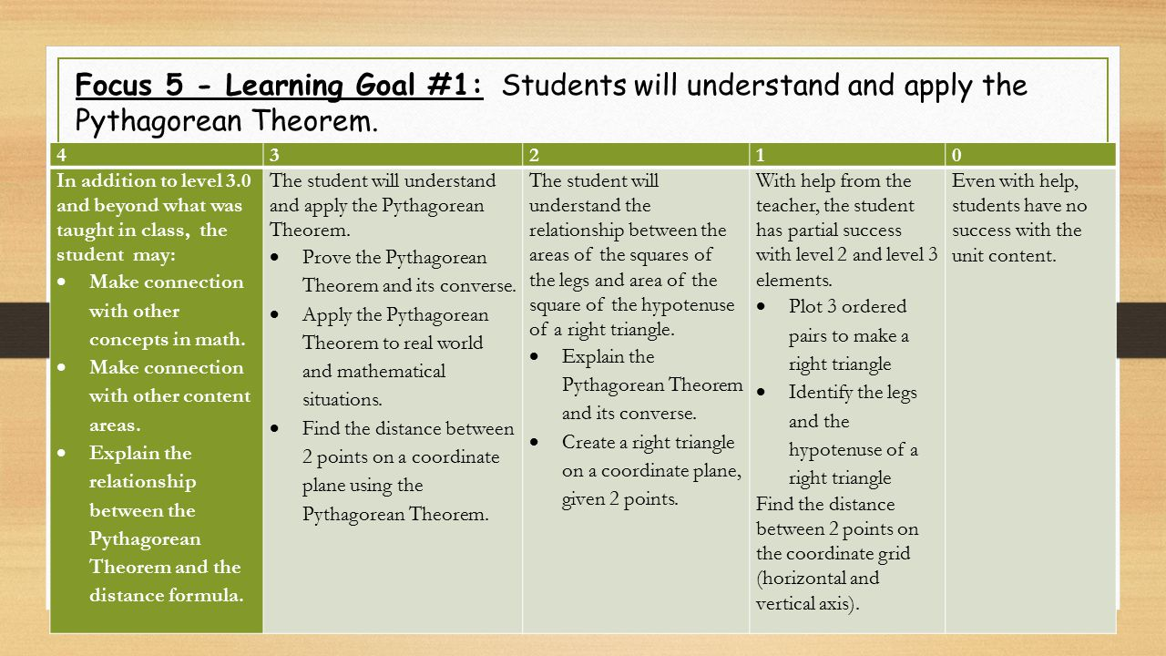 Focus 5 - Learning Goal #1: Students will understand and apply the Pythagorean Theorem.