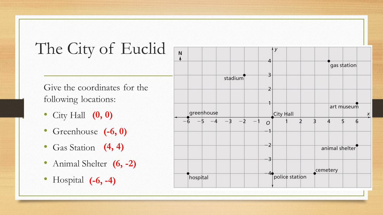 The City of Euclid Give the coordinates for the following locations: