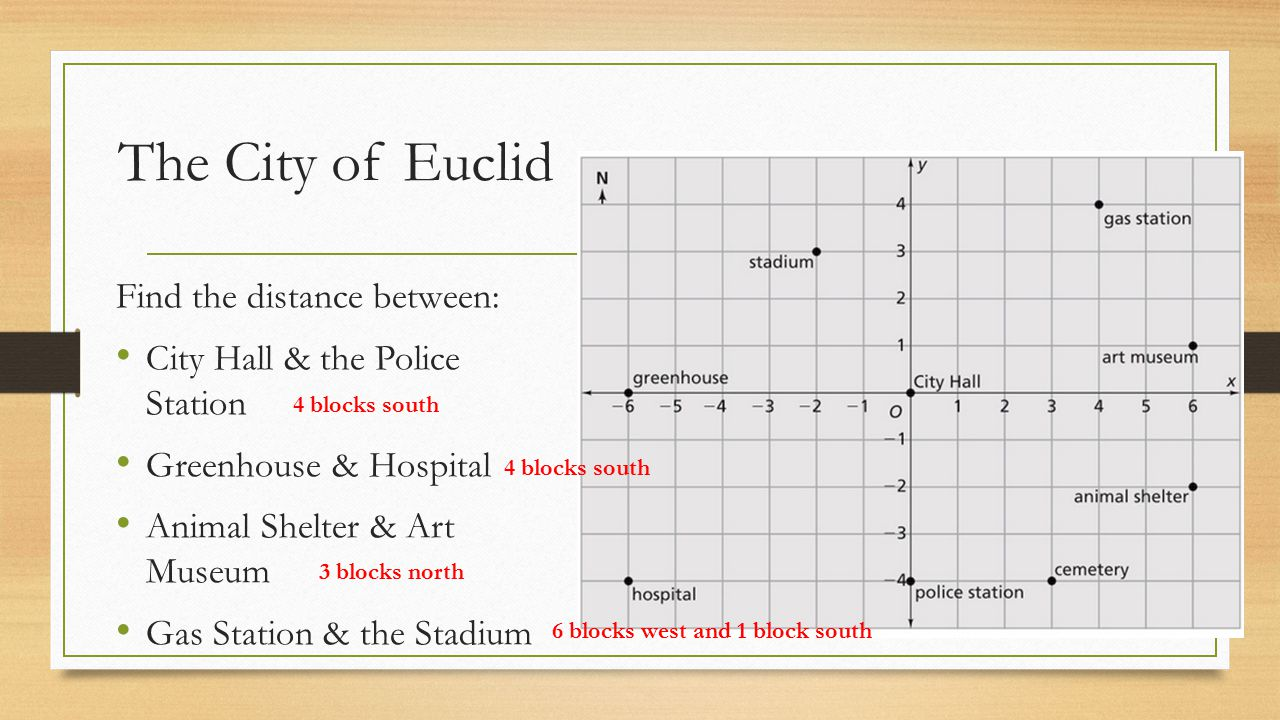 The City of Euclid Find the distance between: