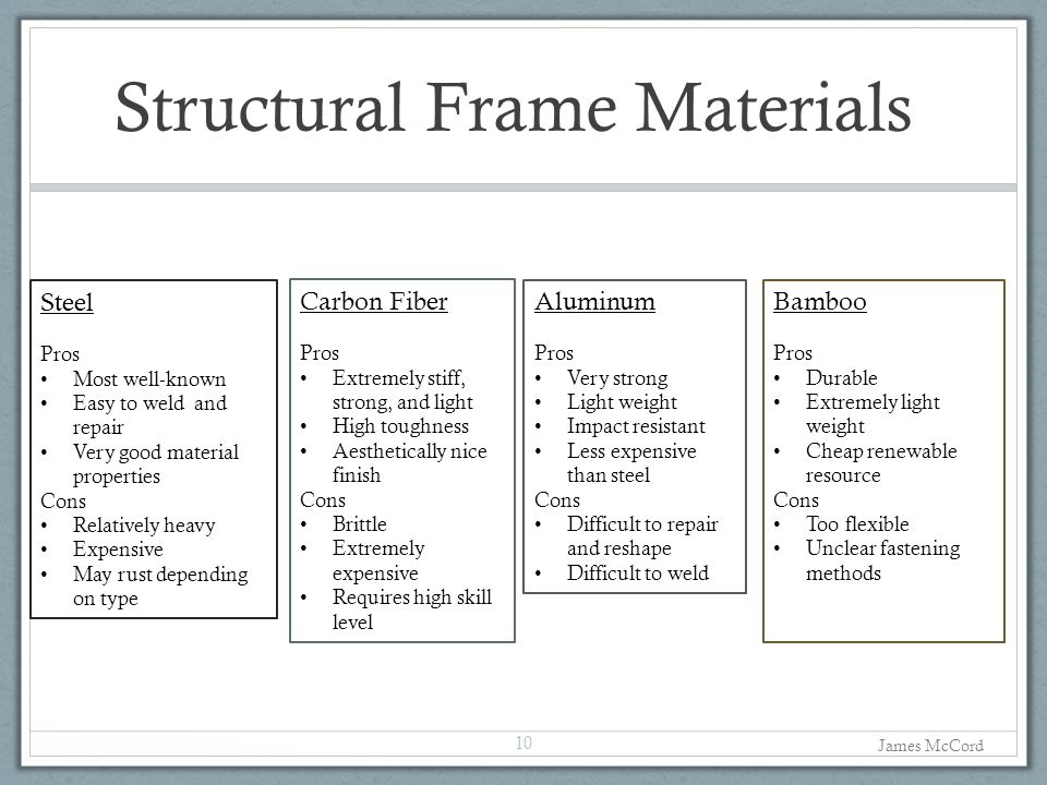 Structural Frame Materials