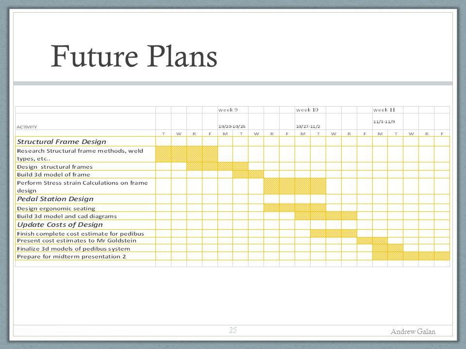 Future Plans Andrew Galan