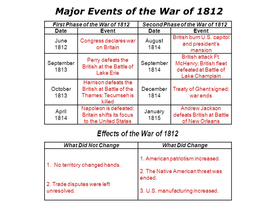 Major Events of the War of 1812