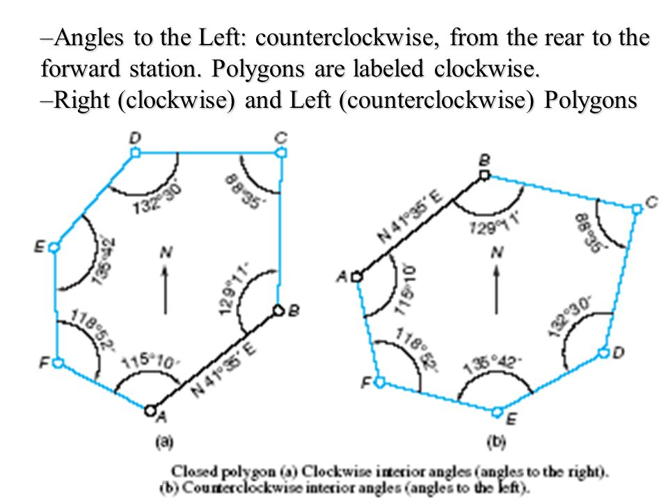 Angles to the Left: counterclockwise, from the rear to the forward station. Polygons are labeled clockwise.