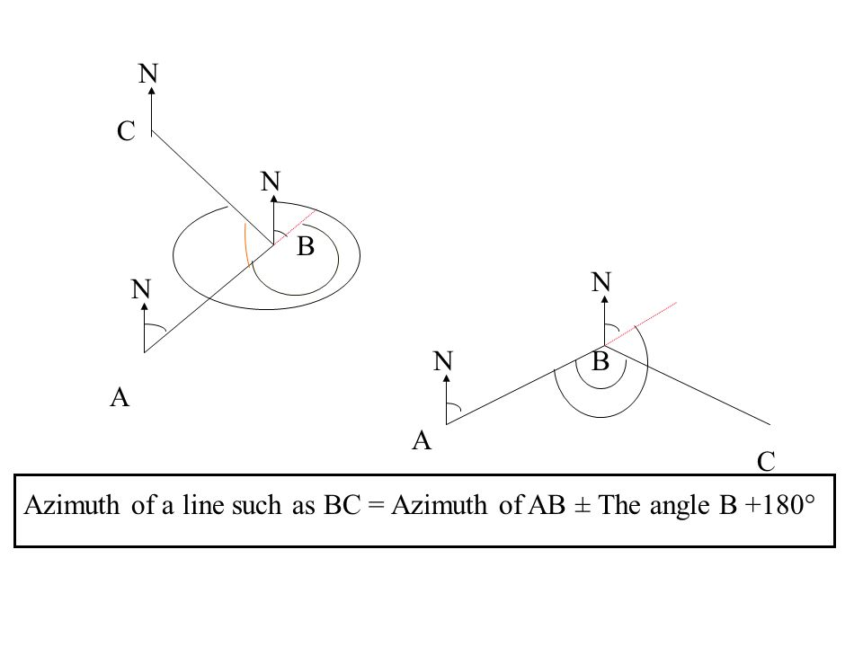 N C N B N N N B A A C Azimuth of a line such as BC = Azimuth of AB ± The angle B +180°