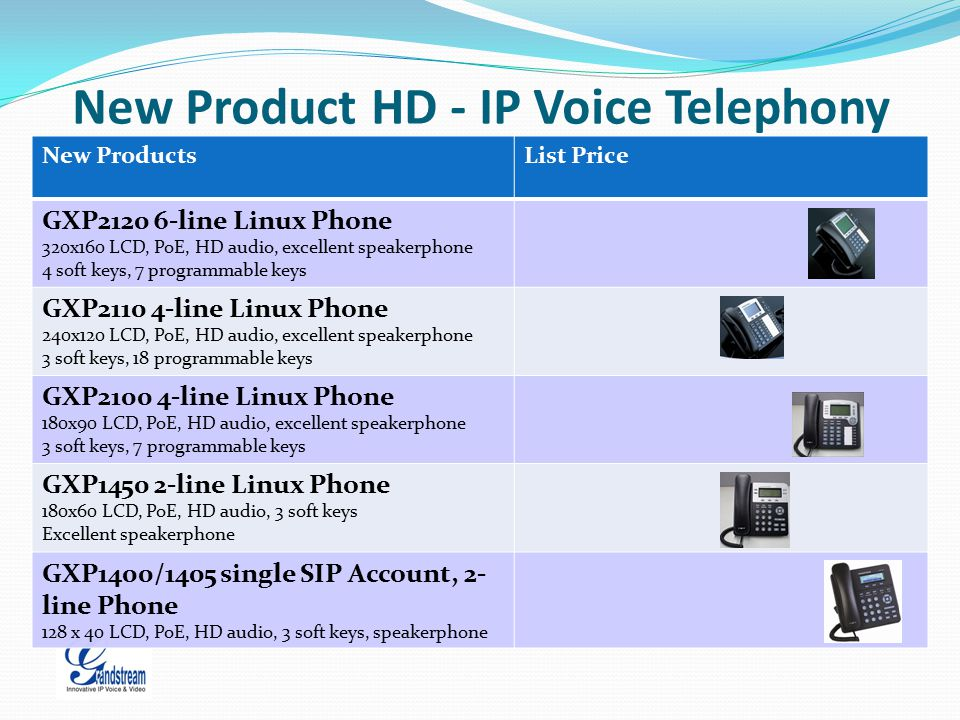 New Product HD - IP Voice Telephony