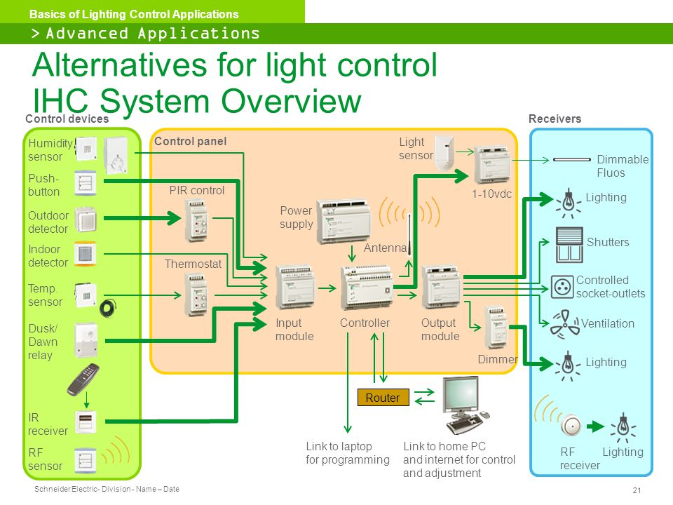 Alternatives for light control IHC System Overview