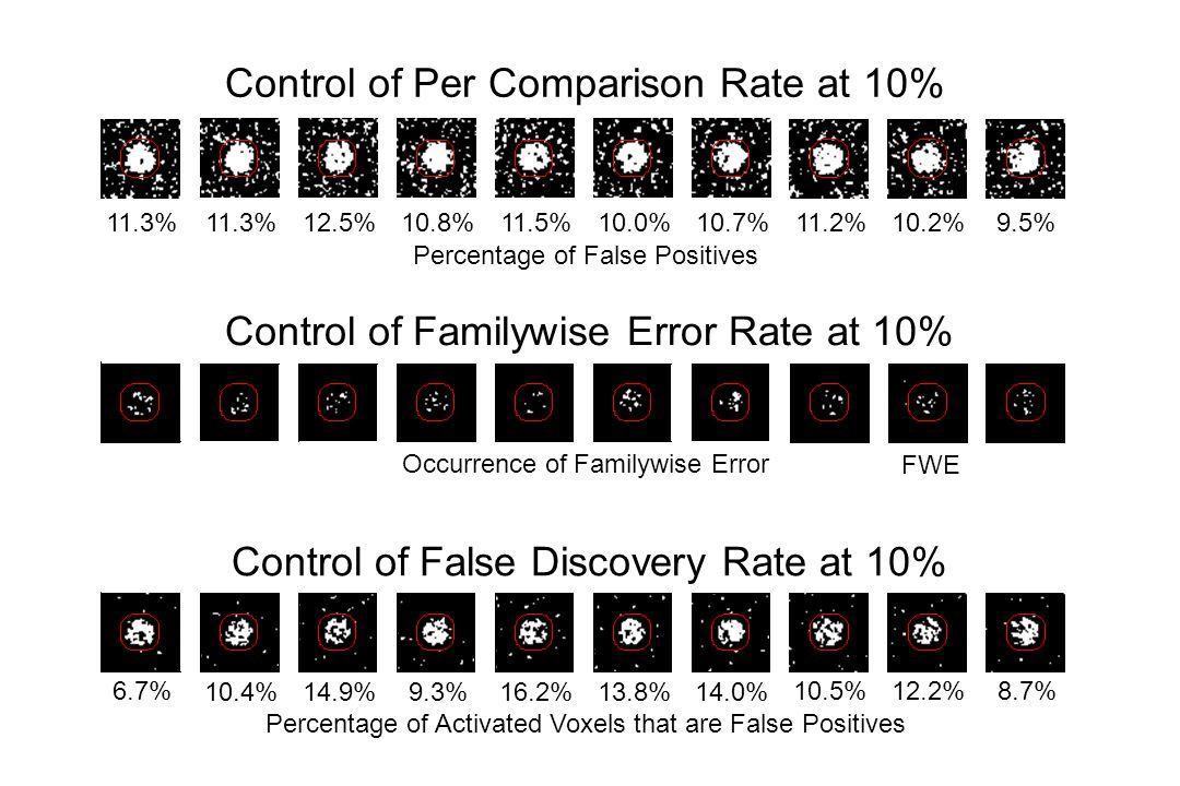 Control of Per Comparison Rate at 10%