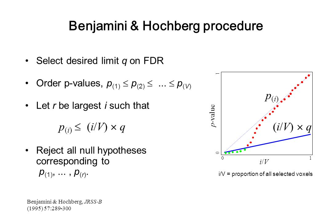 Benjamini & Hochberg procedure