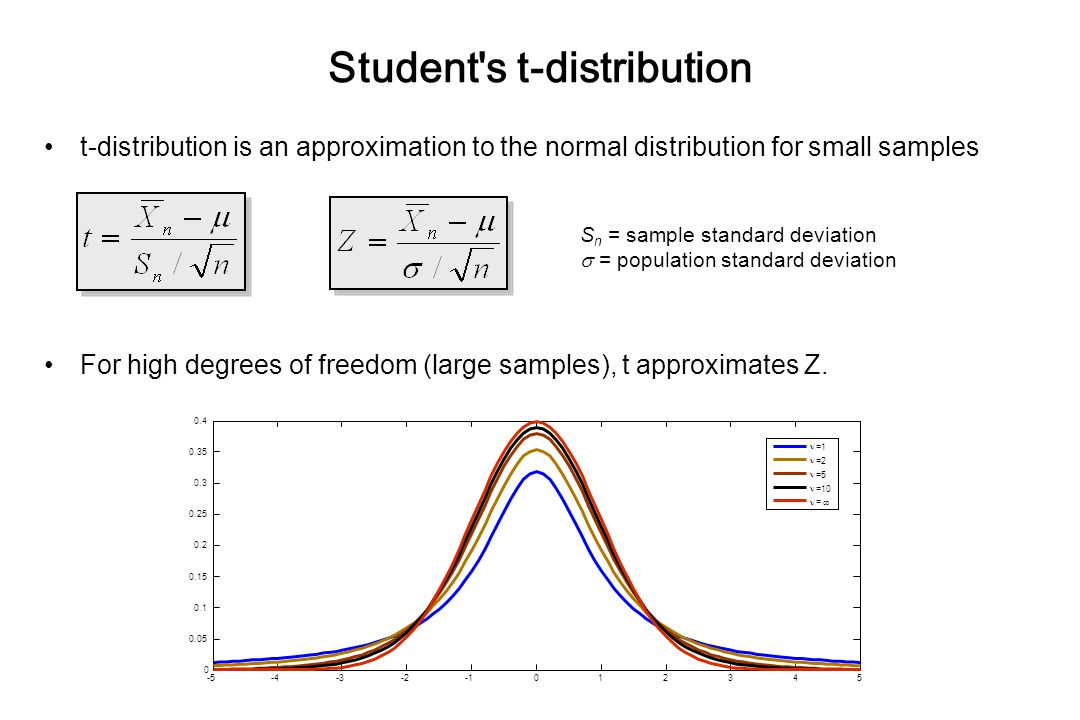 Student s t-distribution