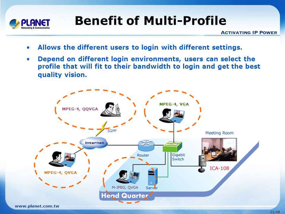 Benefit of Multi-Profile