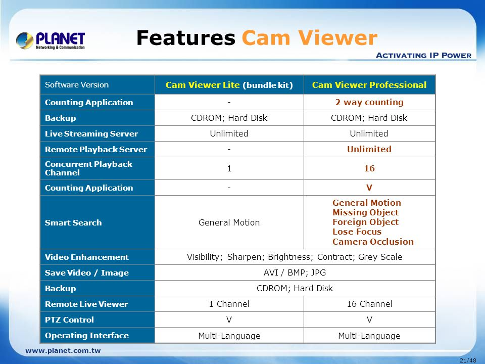 Cam Viewer Lite (bundle kit) Cam Viewer Professional