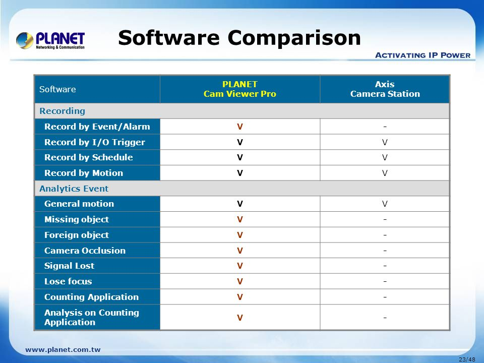 Software Comparison Software PLANET Cam Viewer Pro Axis Camera Station