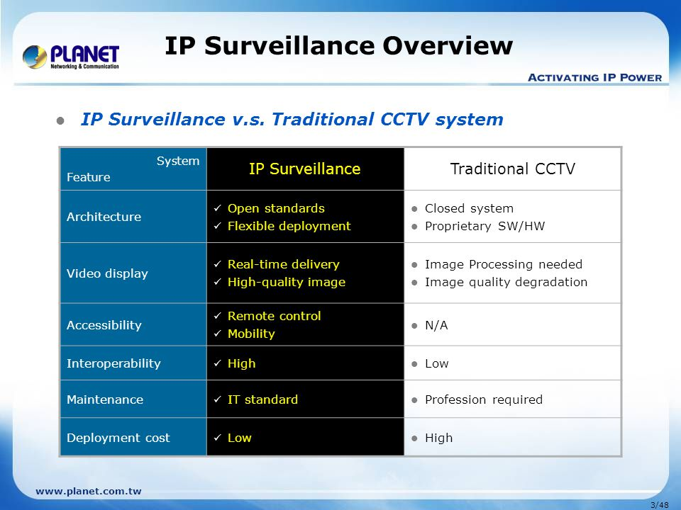 IP Surveillance Overview
