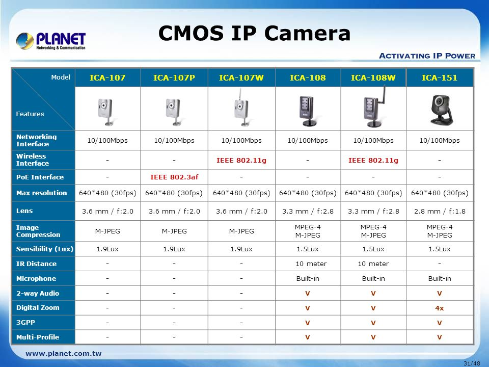 CMOS IP Camera ICA-107 ICA-107P ICA-107W ICA-108 ICA-108W ICA-151