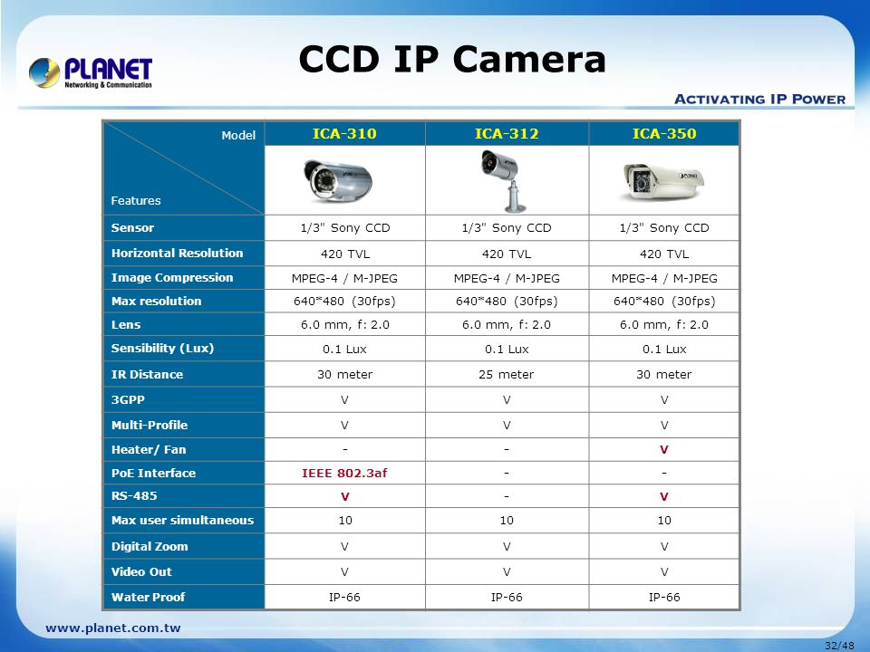 CCD IP Camera ICA-310 ICA-312 ICA-350 1/3 Sony CCD 420 TVL