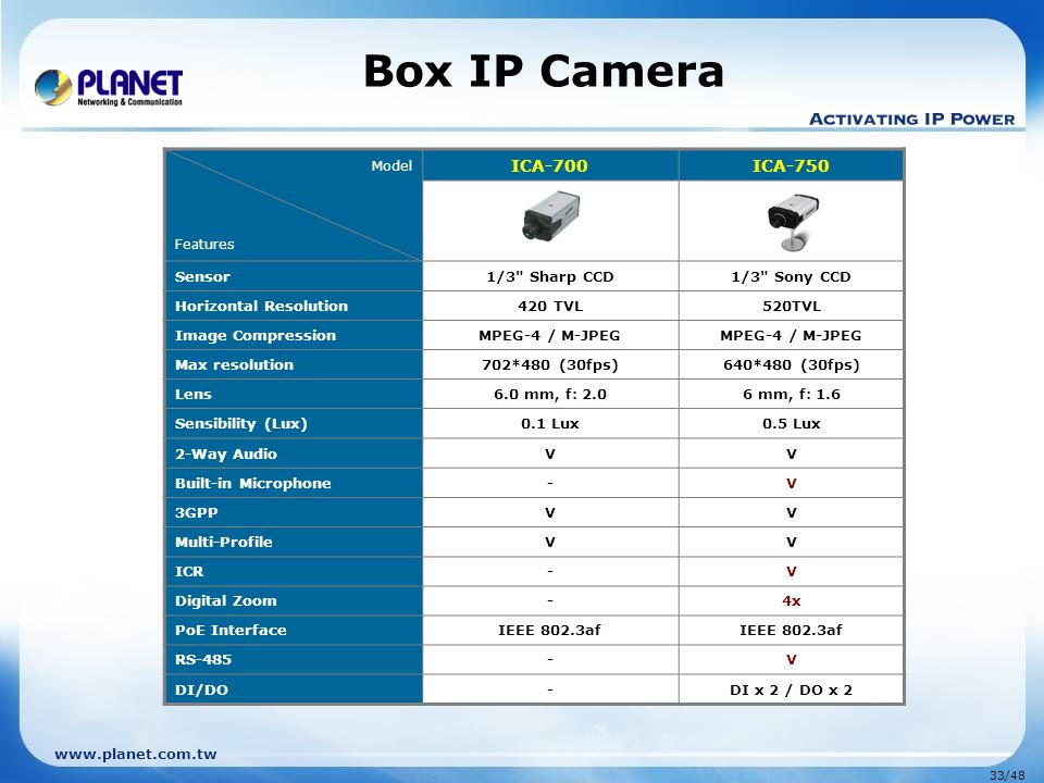 Box IP Camera ICA-700 ICA-750 Sensor 1/3 Sharp CCD 1/3 Sony CCD