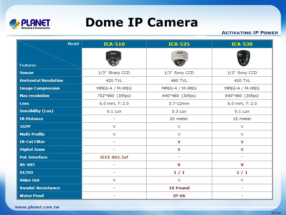 Dome IP Camera ICA-510 ICA-525 ICA-530 1/3 Sharp CCD 1/3 Sony CCD