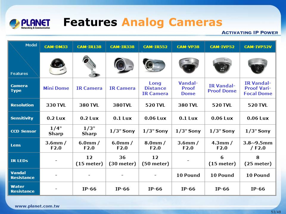 Features Analog Cameras