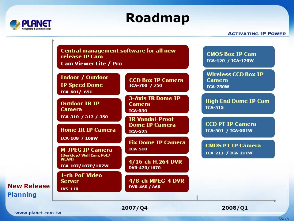 Roadmap New Release Planning 2007/Q4 2008/Q1