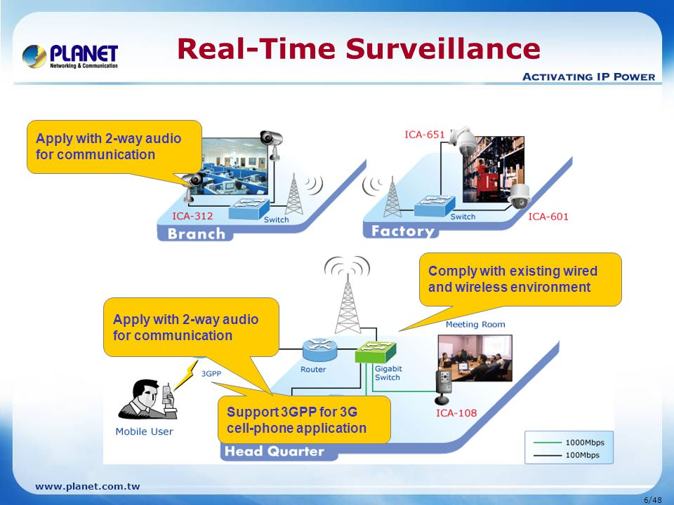 Real-Time Surveillance