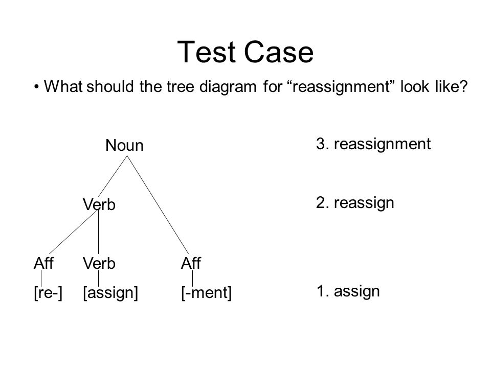 Test Case What should the tree diagram for reassignment look like