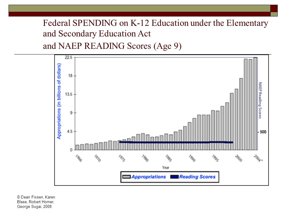 Federal SPENDING on K-12 Education under the Elementary and Secondary Education Act and NAEP READING Scores (Age 9)