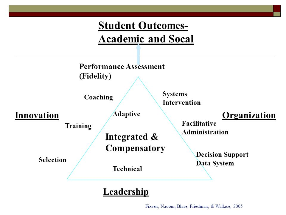 Student Outcomes- Academic and Socal