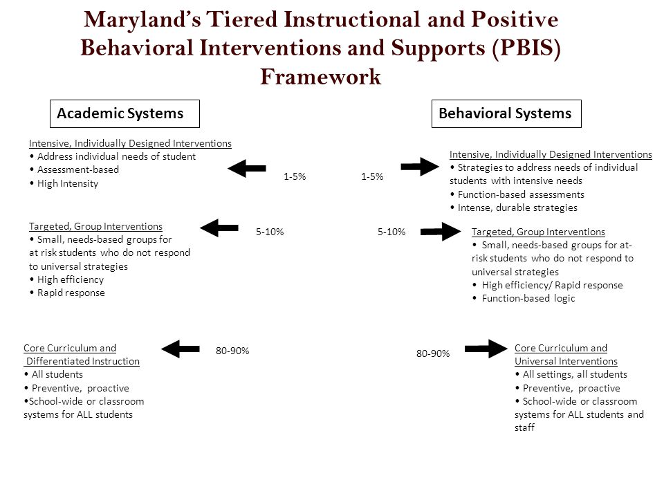 Maryland's Tiered Instructional and Positive Behavioral Interventions and Supports (PBIS) Framework