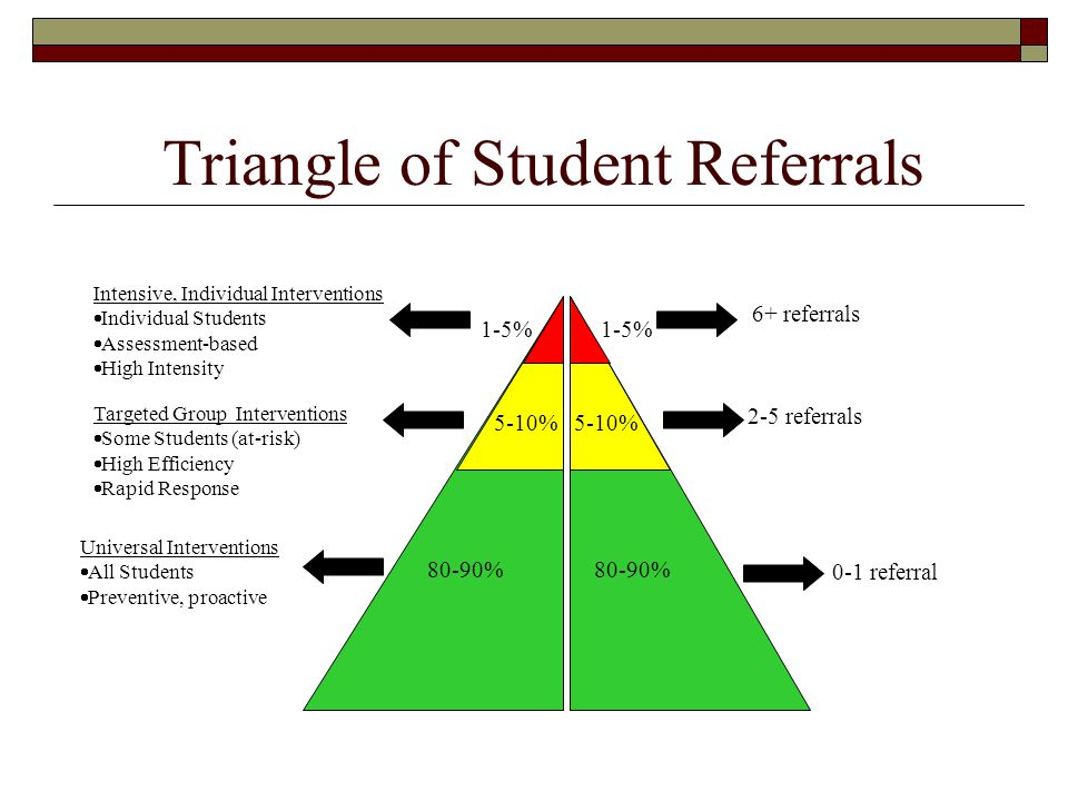 Triangle of Student Referrals
