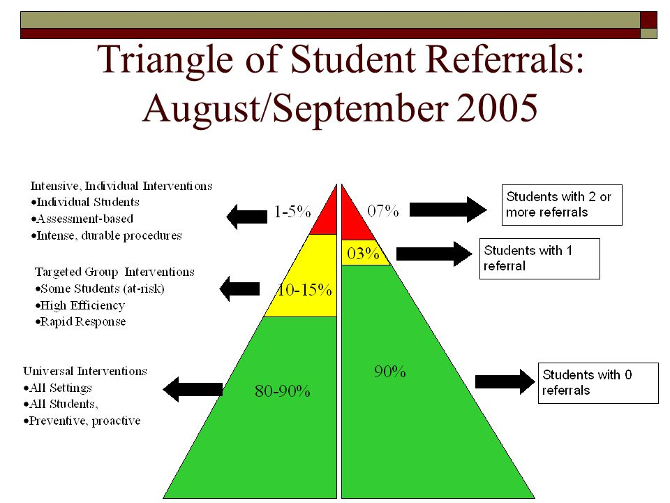 Triangle of Student Referrals: August/September 2005