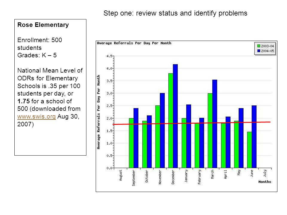 Step one: review status and identify problems