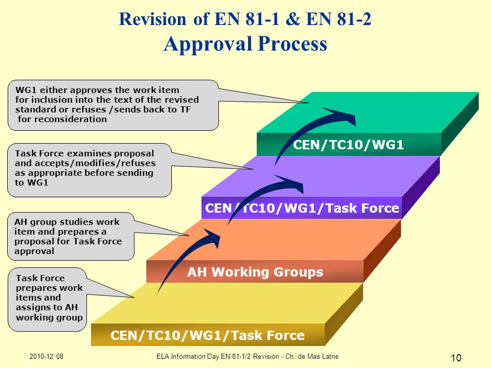 Revision of EN 81-1 & EN 81-2 Approval Process