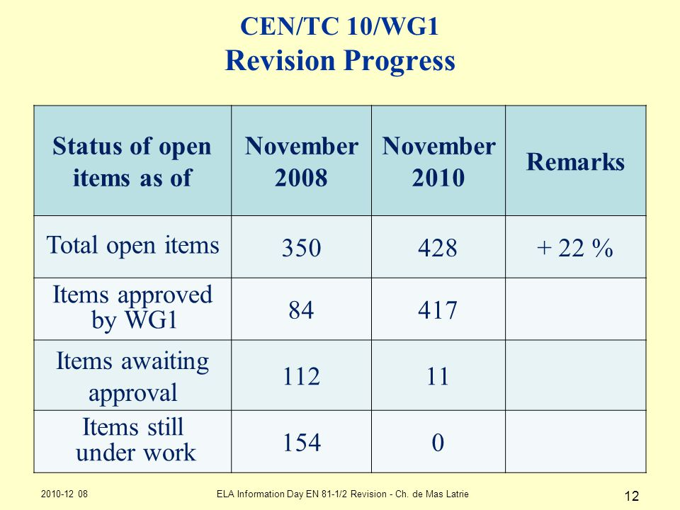 CEN/TC 10/WG1 Revision Progress