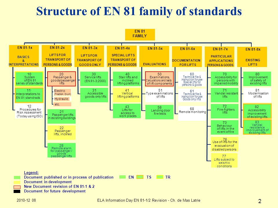 Structure of EN 81 family of standards