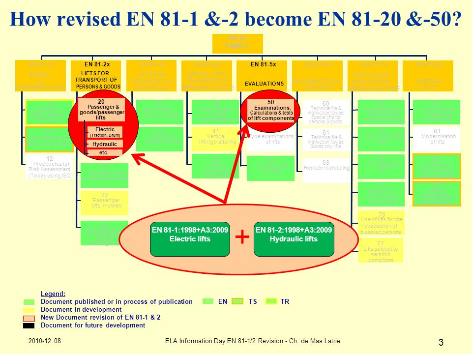 How revised EN 81-1 &-2 become EN 81-20 &-50