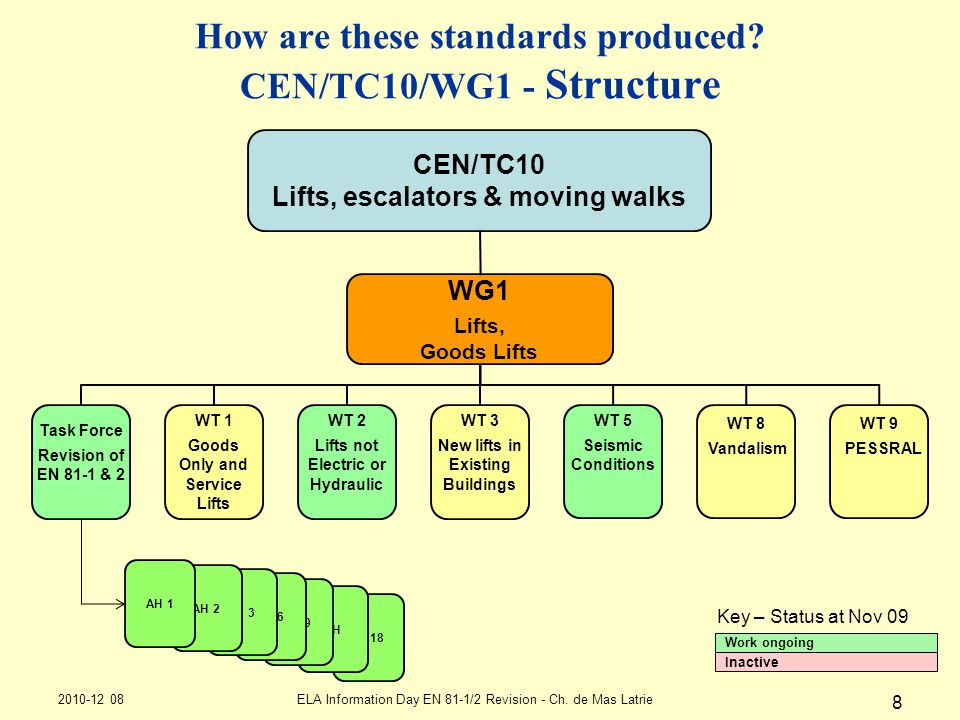 How are these standards produced CEN/TC10/WG1 - Structure