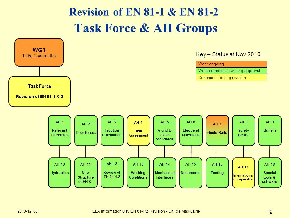 Revision of EN 81-1 & EN 81-2 Task Force & AH Groups