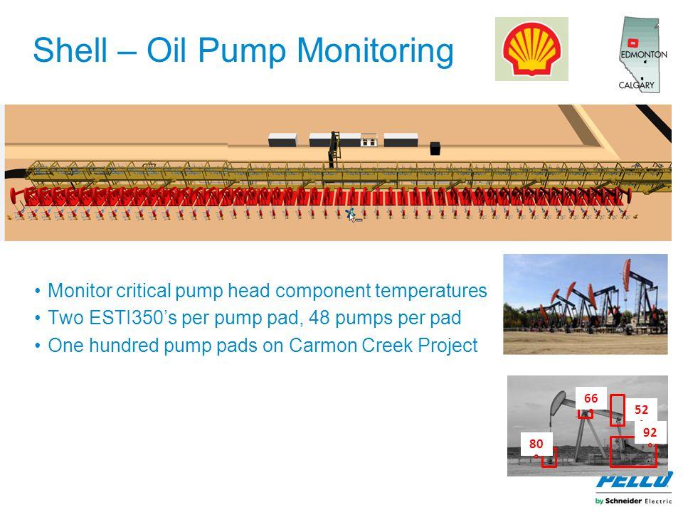 Shell – Oil Pump Monitoring