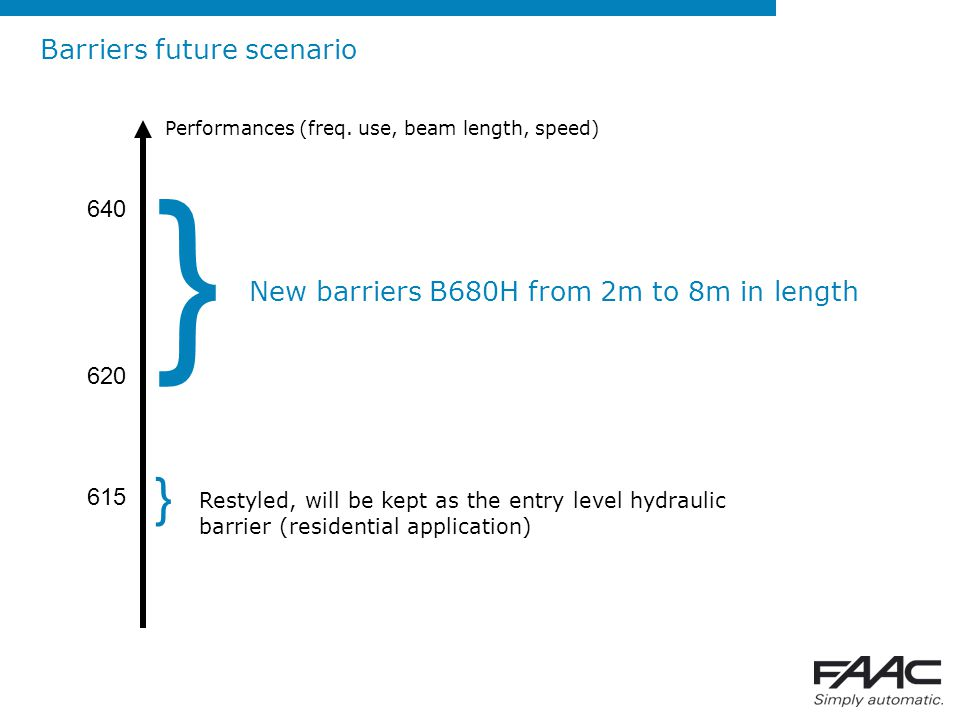 } } Barriers future scenario